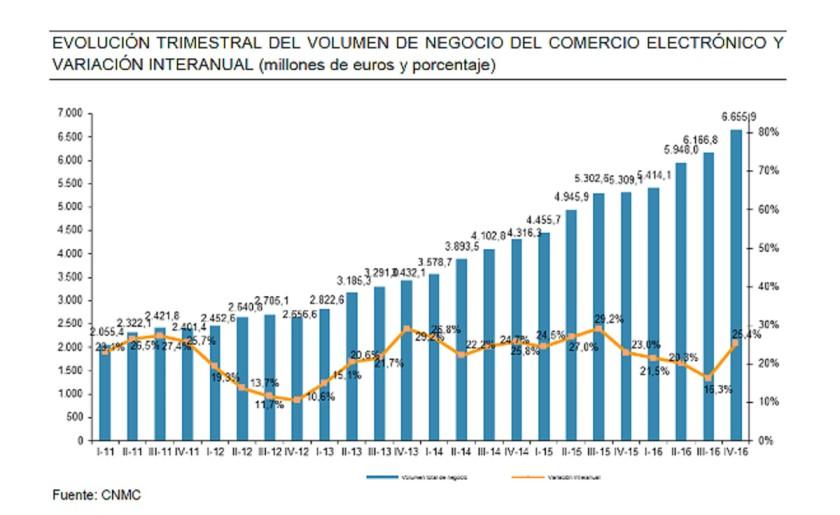 evolucion-del-comercio-electronico-espana-1499419218287